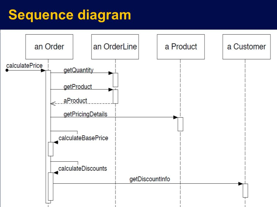 Staruml Sequence Diagram