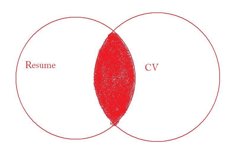 syllogism venn diagram examples