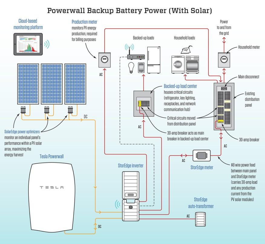 Tesla Powerwall Wiring Diagram