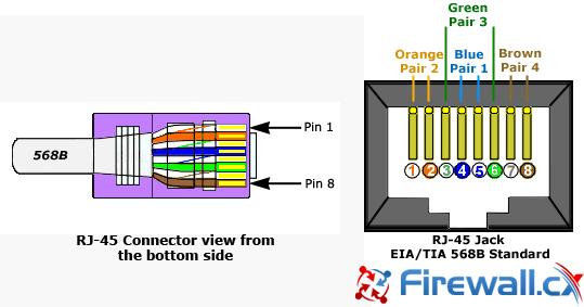 Tia  Eia 568b Standard Wiring Diagram