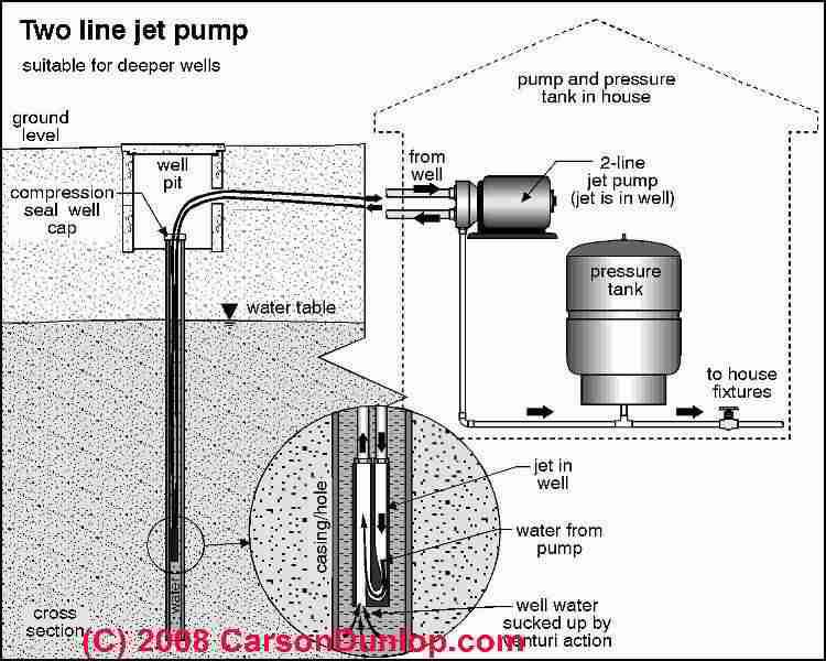 on water pump 220 wiring diagram