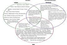 venn diagram of christianity islam and judaism