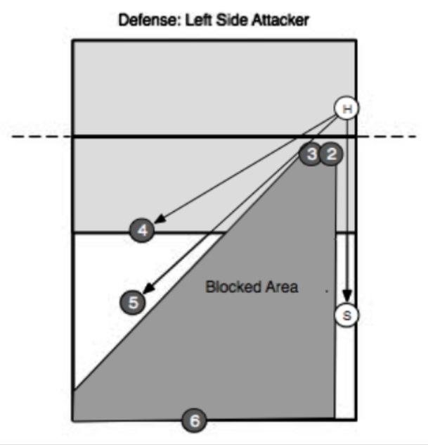 Volleyball Perimeter Defense Diagram
