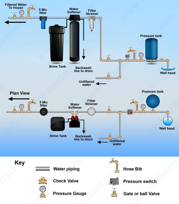 Water Softener Hookup Diagram