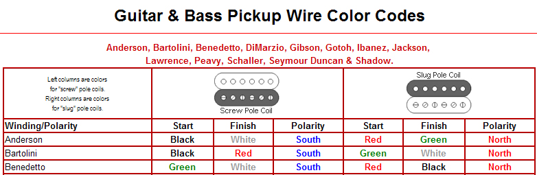 wilkinson humbucker pickups wiring diagram. Black Bedroom Furniture Sets. Home Design Ideas