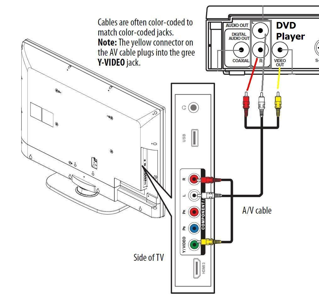 Wiring Diagram Connection For Vizio Tv To Dvd Player