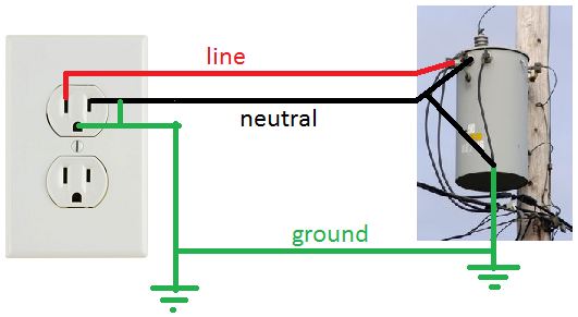 Wiring Diagram For Dryer Outlet 4 Prong