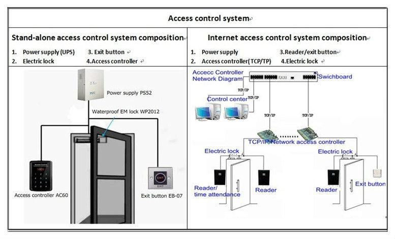 Wiring Diagram Of Providing Power To A Fail Safe Maglock In Access Control Aplication